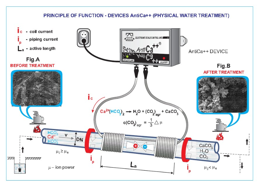 water treatment - principle